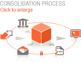 Consolidation process
